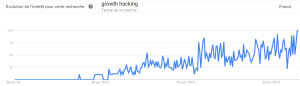 growth hacking buzzword