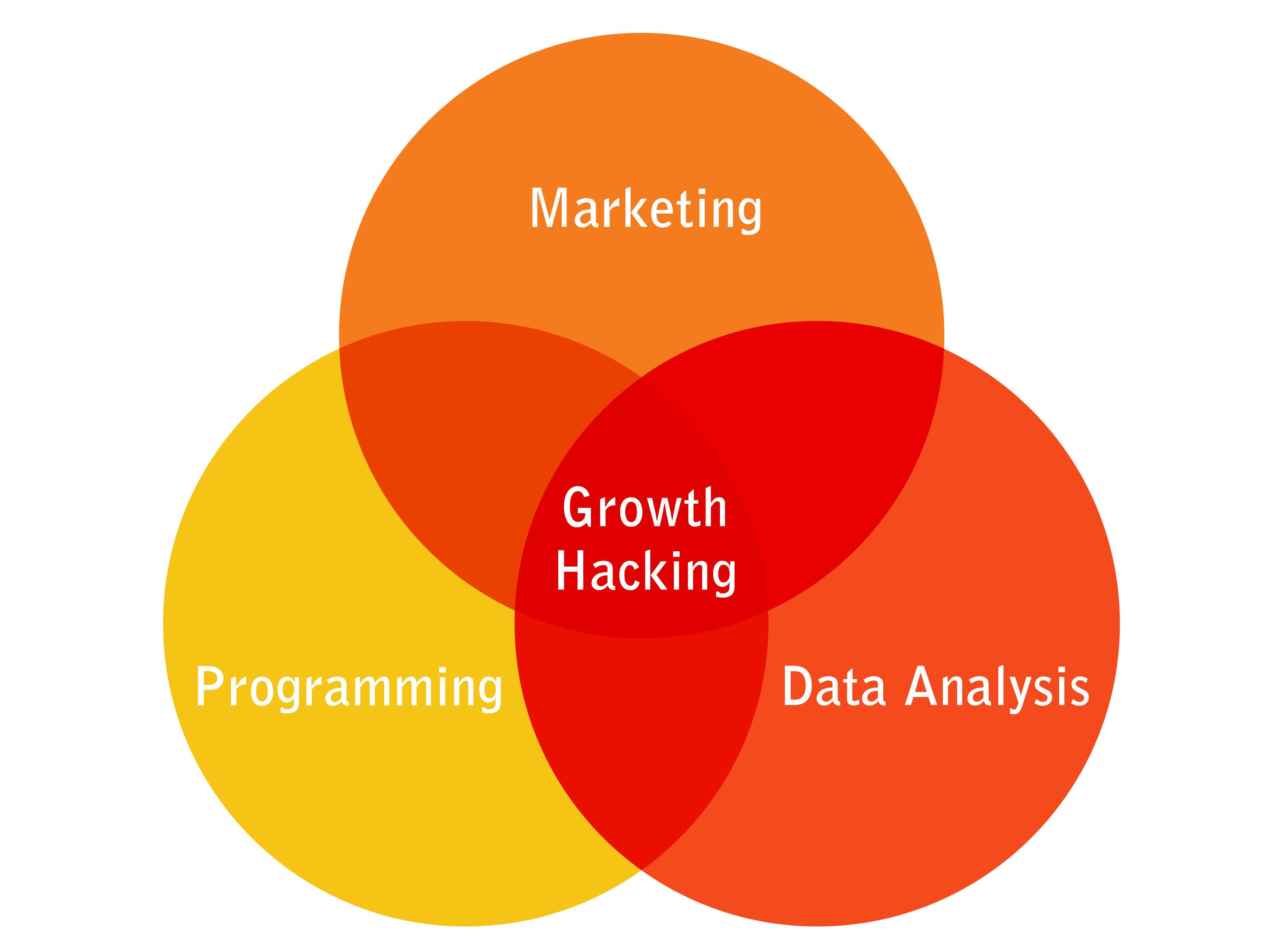 growth-hacking-digital-marketing